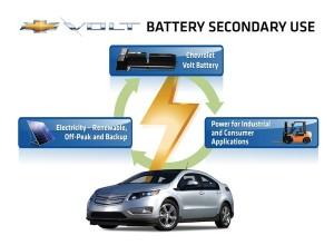 GM-ABB-MOU_Volt-battery-reuse